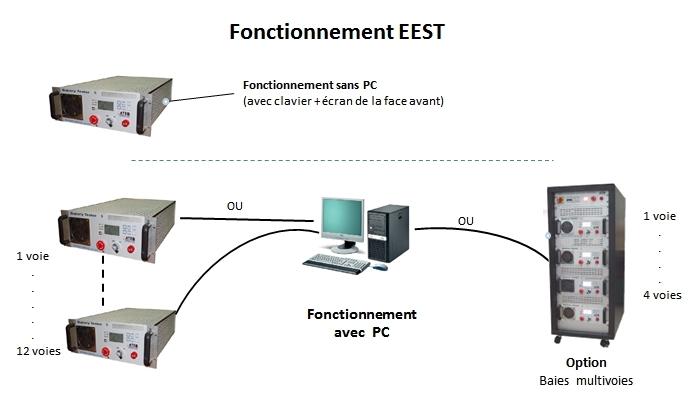 fonctionnement EEST