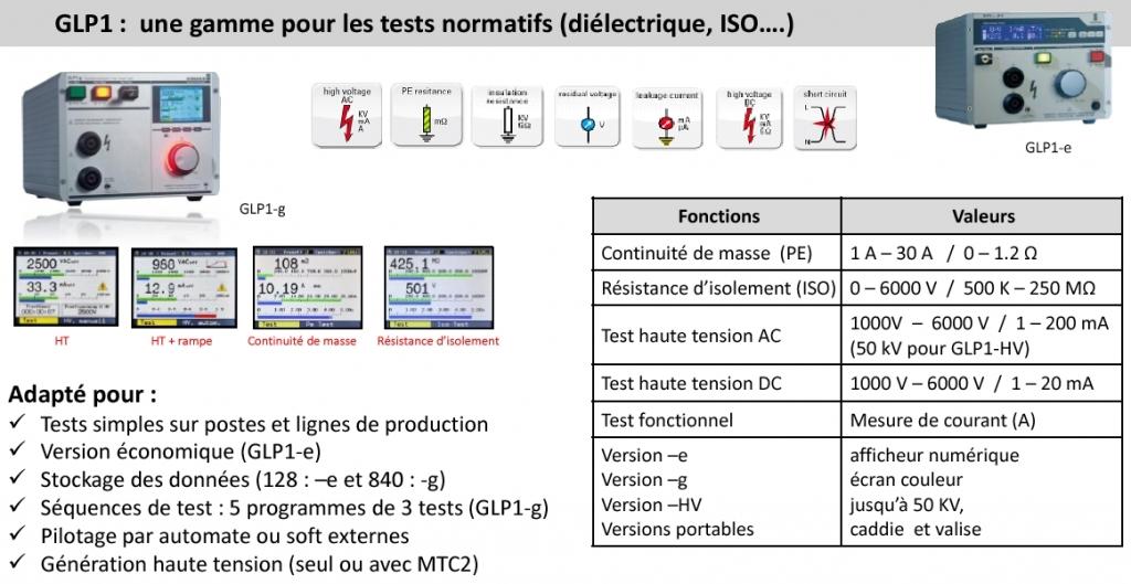 glp1-test electrique